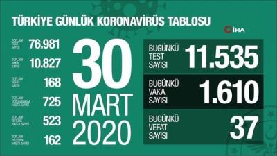 Sağlık Bakanlığı tarafından yapılan açıklamada, Türkiye'de koronavirüsten bugün 37 kişinin hayatını kaybettiği belirtildi. Can kaybı 168'e yükseldi.