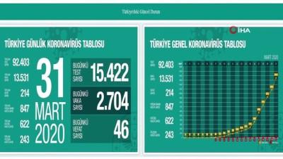Türkiye'de son 24 saatte 46 kişi daha korona virüsten hayatını kaybetti. Toplam can kaybı 214'e çıktı. Toplam vaka sayısı 13 bin 581'e ulaştı